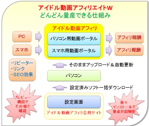 アイドル動画アフィリエイトW・量産できる仕組み.PNG
